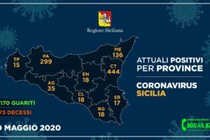 Coronavirus 30 maggio 2020