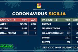 Coronavirus, in Sicilia 4 nuovi contagi (periodo 16-17 giugno) e nessun decesso: diminuiscono i ricoveri