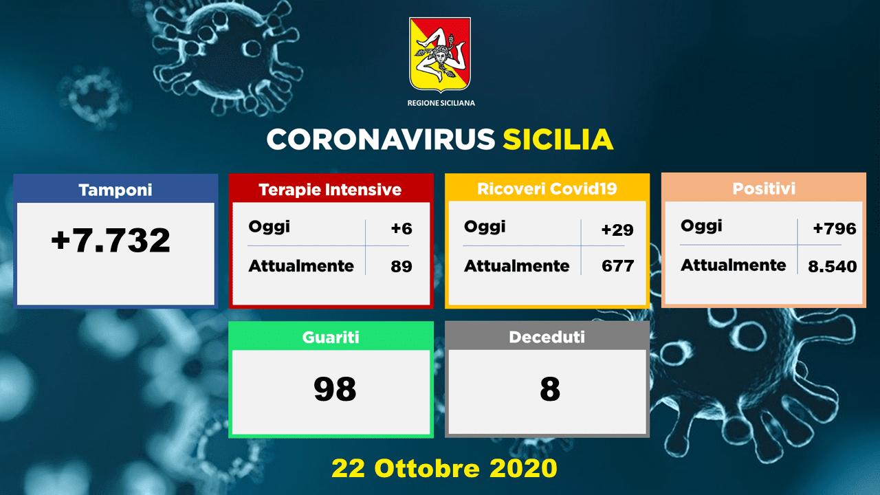 Coronavirus, in Sicilia i nuovi positivi di oggi sono 796: otto i morti. Salgono a 8540 gli attuali positivi