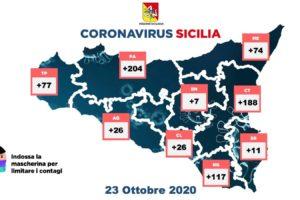 Coronavirus, in Sicilia 730 nuovi contagi e 11 vittime: i guariti sono 123