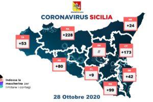 Coronavirus, in Sicilia 708 nuovi contagi e 10 decessi: aumentano i guariti (244). A Catania 173 positivi
