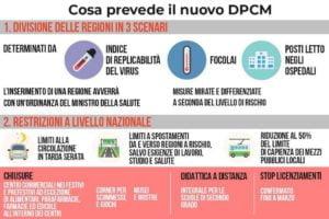 Covid, il nuovo Dpcm in vigore da mezzanotte e fino al 3 dicembre: tre colori per ogni scenario