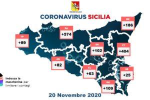 Coronavirus, in Sicilia 1634 nuovi casi con 10020 tamponi: 43 vittime e 416 guariti. A Catania 404 contagiati