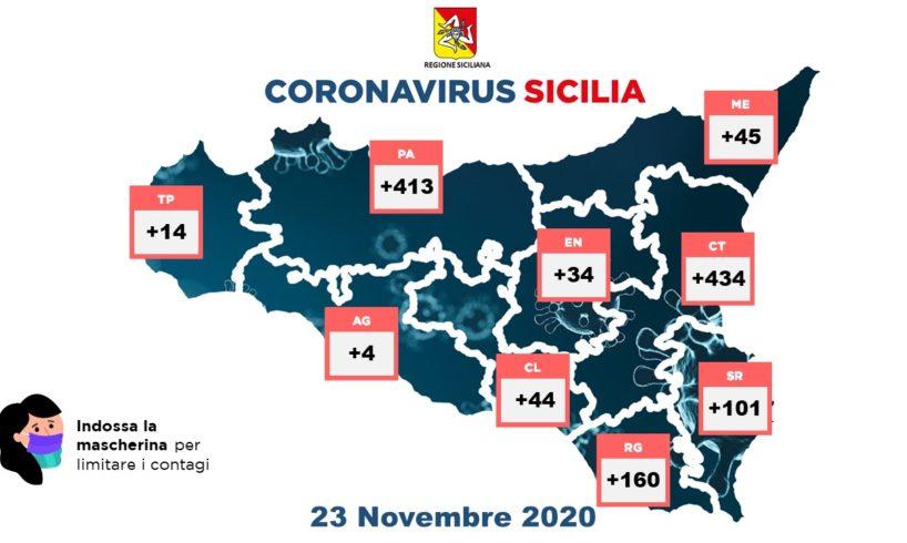 Coronavirus, in Sicilia 1249 nuovi casi con 7712 tamponi: 41 vittime e 457 guariti