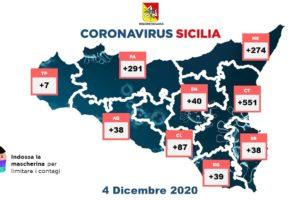 Coronavirus, in Sicilia l'indice di contagio Rt scende a 0.79: 1365 nuovi casi e 1756 guariti