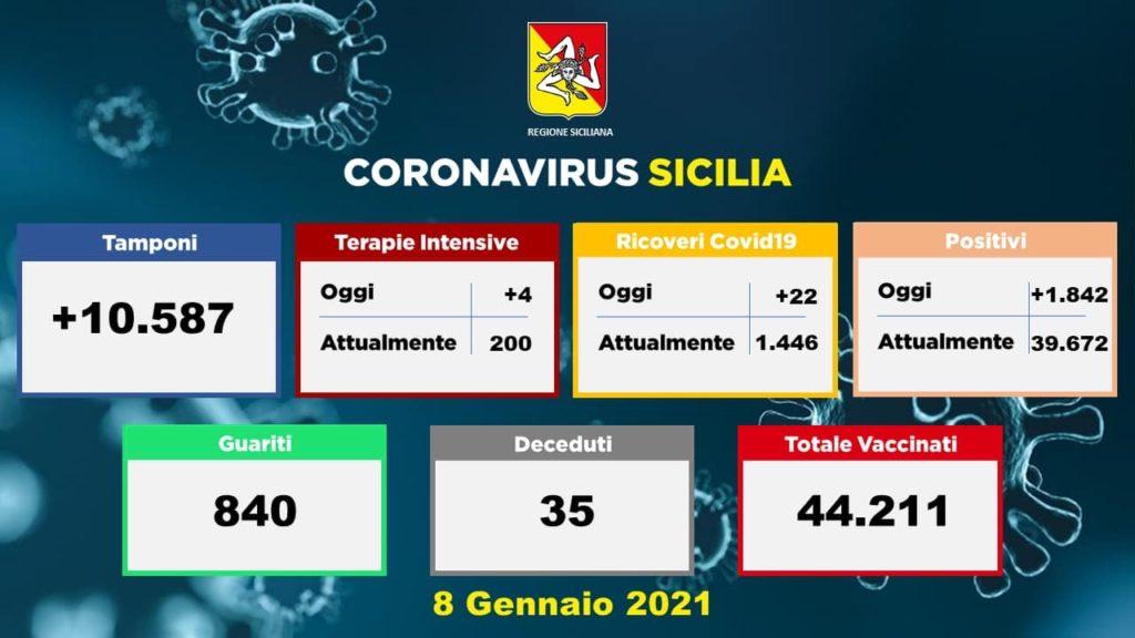 Coronavirus, in Sicilia boom di nuovi casi: 1842 su 10587 tamponi: 35 vittime e 840 guariti
