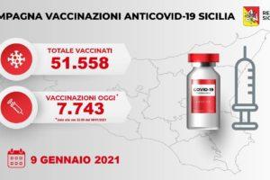 Covid, in Sicilia i vaccinati salgono a 51558: 7743 ultimo dato vaccinati