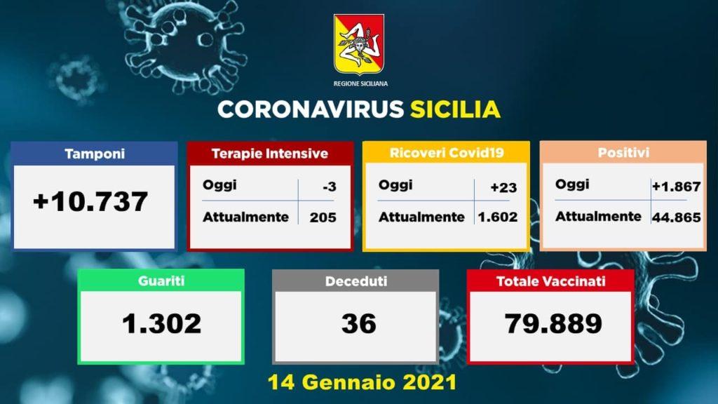 Coronavirus, in Sicilia ancora alto il numero di positivii: 1867 nuovi casi e 36 decessi. A Catania 581 contagiati