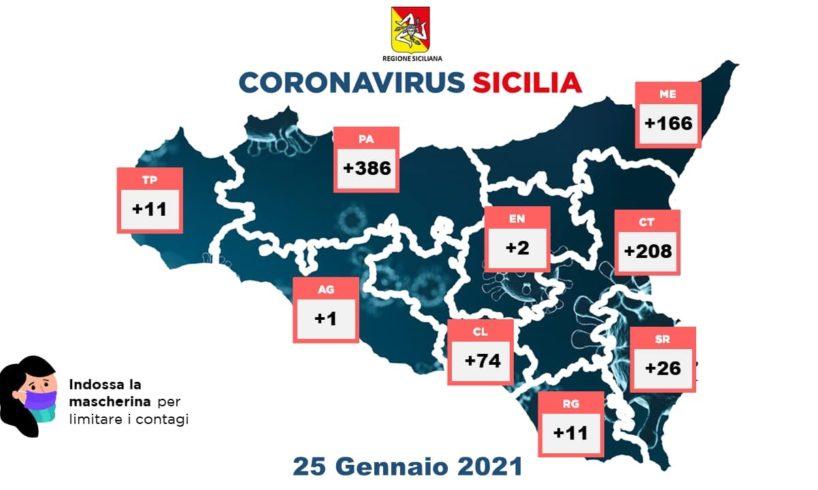 Sono 885 i nuovi casi di Covid 19 in Sicilia nelle ultime 24 ore su 20.808 tamponi processati.