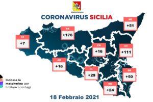Coronavirus, in Sicilia ricoveri in calo: 480 nuovi casi su 24774 tamponi. I decessi sono 26, i guariti 1105