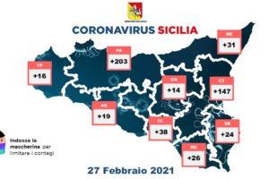 Coronavirus, in Sicilia 518 nuovi casi con 25929 tamponi: 1323 guariti e 21 decessi