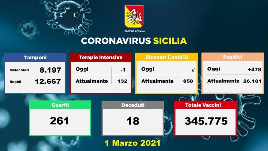 Coronavirus, in Sicilia 478 nuovi casi su 20846 tamponi: 261 guariti e 18 vittime