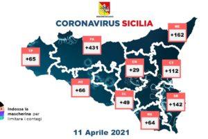 Covid, in Sicilia 1120 nuovi casi con 16541 tamponi: a Palermo 431 contagiati, 112 a Catania