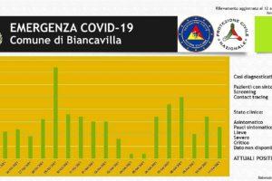Biancavilla, 309 i positivi e oggi scade la 'zona rossa': in un grafico l'andamento epidemiologico